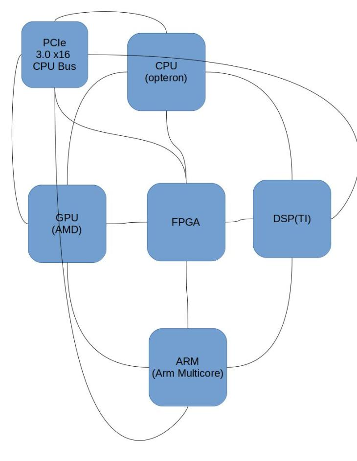 block-diagram-xprocessor-card