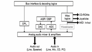 fig-2-block-diagram-of-a-sound-card